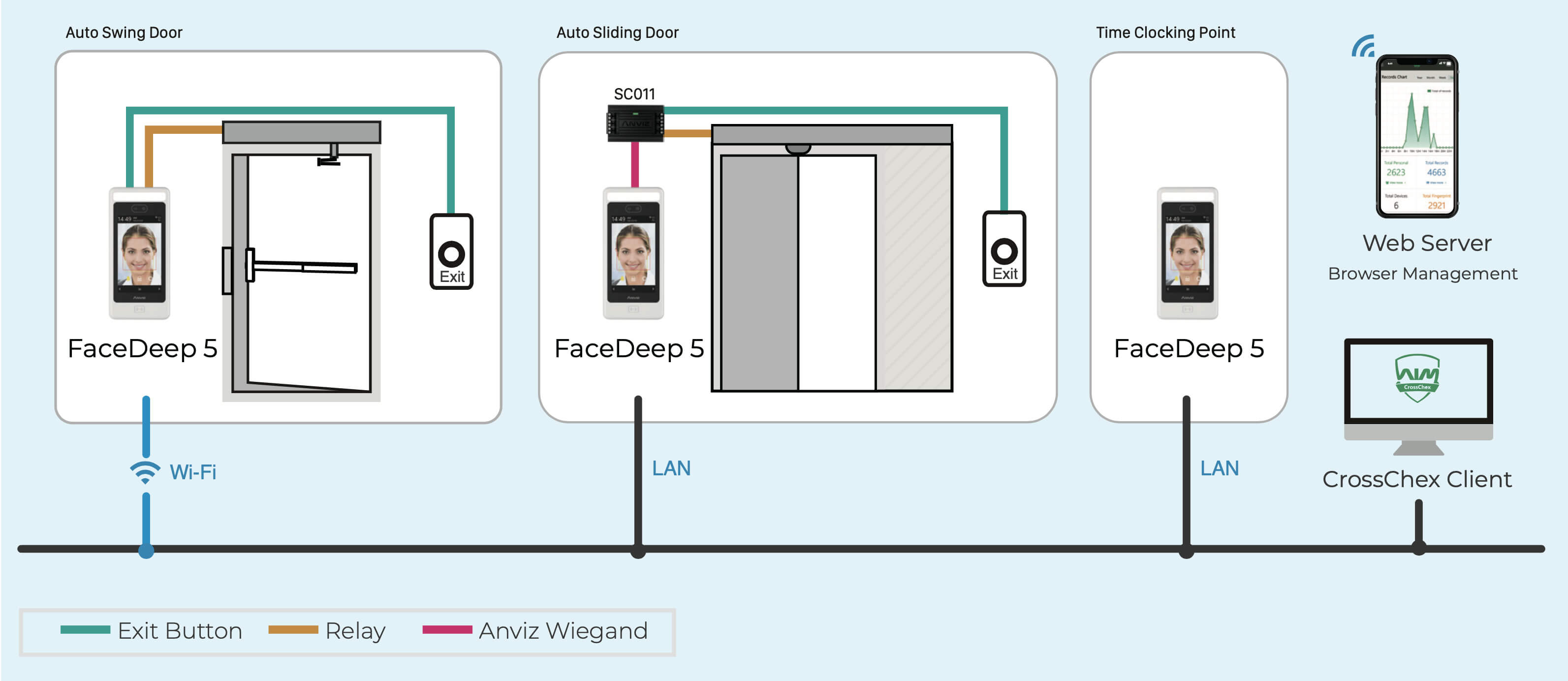 FaceDeep 5 Touchless Access Control Smart Face Recognition Terminal More Convenient than Ever