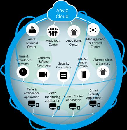 Open Cloud Platform